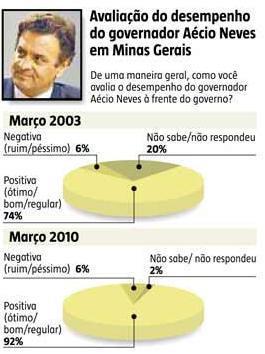 2010 Infografico